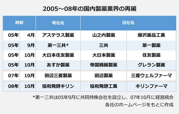 2005~08年の国内製薬業界の再編の表。2005年4月:アステラス製薬(山之内製薬・藤沢薬品工業)。2005年9月:第一三共(三共・第一製薬)※2005年9月に共同持株会社を設立・2007年10月に経営統合。2005年10月:大日本住友製薬(大日本製薬・住友製薬)。2005年10月:あすか製薬(定刻臓器製薬・グレラン製薬)。2007年10月:田辺三菱製薬(田辺製薬・三菱ウェルファーマ)。2008年10月:協和発酵キリン(協和発酵工業・キリンファーマ)。