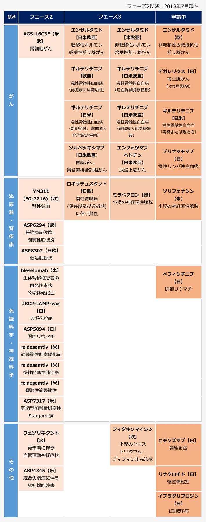 アステラス製薬のパイプラインの表。【がん】<フェーズ2>AGS-16C3F(米欧/胃細胞がん)。<フェーズ3>エンザルタミド(日米欧亜/転移性ホルモン感受性前立腺がん)、エンザルタミド(米欧亜/非転移性ホルモン感受性前立腺がん)、ギルテリチニブ(欧亜/急性骨髄性白血病・再発または難治性)、ギルテリチニブ(日米欧亜/急性骨髄性白血病・造血幹細胞移植後)、ギルテリチニブ(日米/急性骨髄性白血病・新規診断・寛解導入化学療法併用)、ギルテリチニブ(日米欧亜/急性骨髄性白血病・寛解導入化学療法後)、ゾルベツキシマブ(日米欧亜/胃腺がん、胃食道接合部腺がん)、エンフォツマブベドチン(日米欧亜/尿路上皮がん)。<申請中>エンザルタミド(欧/非転移性去勢抵抗性前立腺がん)、デガレリクス(日/前立腺がん・3ヶ月製剤)、ギルテリチニブ(日米/急性骨髄性白血病・再発または難治性)、ブリナツモマブ(日/急性リンパ性白血病)。【泌尿期・腎疾患】<フェーズ2>YM311・FG-2216(欧/腎性貧血)、ASP6294(欧/膀胱痛症候群、間質性膀胱炎)、ASP8302(日欧/低活動膀胱)。<フェーズ3>ロキサデュスタット(日欧/慢性腎臓病・保存期及び透析期に伴う貧血)、ミラベグロン(欧/小児の神経因性膀胱)、<申請>ソリフェナシン(米/小児の神経因性膀胱)。【免疫科学・神経科学】bleselumab(米/生体腎移植患者の再発性巣状糸球体硬化症)、JRC2-LAMP-vax(日/スギ花粉症)、ASP5094(日/関節リウマチ)、reldesemtiv(米/筋萎縮性側索硬化症)、reldesemtiv(米/慢性閉塞性肺疾患)、reldesemtiv(米/脊髄性筋萎縮性)、ASP7317(米/萎縮型加齢黄斑変性・Stargardt病)。<申請中>ペフィシチニブ(日/関節リウマチ)。【その他】<フェーズ2>フェゾリネタント(米/更年期に伴う血管運動神経症状)、ASP4345(米/統合失調症に伴う認知脳障害)、<フェーズ3>フィダキソマイシン(欧/小児のクロスと理事有無・ディフィシル感染症)。<申請中>ロモソズマブ(日/骨粗鬆症)、リナクロチド(日/慢性便秘症)、イプラグリフロジン(日/1型糖尿病)。