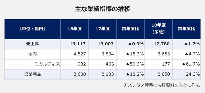 アステラス製薬の主な業績指標の推移の棒グラフ。【売上高】2016年度:13,117億円、2017年度:13,003億円(前年度比マイナス0.9パーセント)、2018年度予想:12,780億円(前年度比マイナス1.7パーセント)。【国内】2016年度:4,527億円、2017年度:3,834億円(前年度比マイナス15.3パーセント)、2018年度予想:3,653億円(前年度比マイナス4.7パーセント)。【ミカルディス】2016年度:932億円、2017年度:463億円(前年度比マイナス50.3パーセント)、2018年度予想:177億円(前年度比マイナス61.7パーセント)。【営業利益】2016年度:2,608億円、2017年度:2,133億円(前年度比マイナス18.2パーセント)、2018年度予想:2,650億円(前年度比24.3パーセント)。