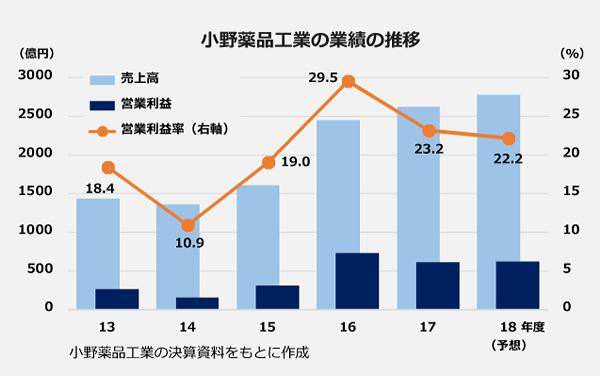 小野薬品工業の業績の推移のグラフ。【営業利益率】13年度:18.4パーセント、14年度:10.9パーセント、15年度:19.0パーセント、16年度:29.5パーセント、17年度:23.2パーセント、18年度予想:22.2パーセント。