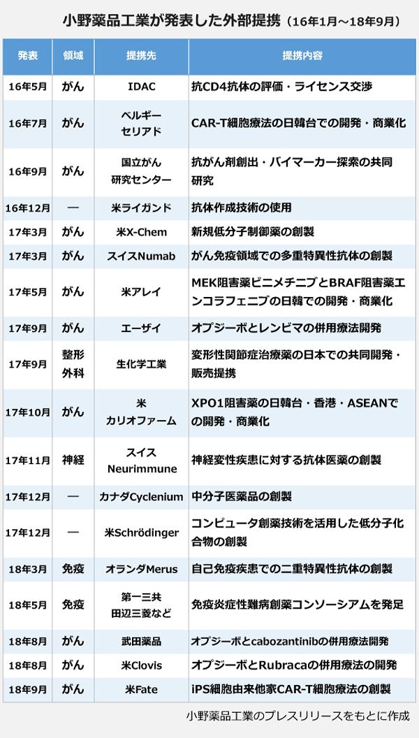 小野薬品工業が発表した外部提携(16年1月~18年9月)