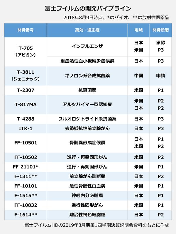 富士フィルムの開発パイプライン。開発番号:T-705(アビガン)、効能・適応症:インフルエンザ、地域:日本、開発段階:承認。開発番号:T-705(アビガン)、効能・適応症:インフルエンザ、地域:米国、開発段階:P3。開発番号:T-705(アビガン)、効能・適応症:重症熱性血小板減少症候群、地域:日本、開発段階:P3。開発番号:T-3811(ジェニナック)、効能・適応症:キノロン系合成抗菌薬、地域:中国、開発段階:申請。開発番号:T-2307、効能・適応症:抗真菌薬、地域:米国、開発段階:P1。開発番号:T-817MA、効能・適応症:アルツハイマー型認知症、地域:米国・日本、開発段階:P2。開発番号:T-4288、効能・適応症:フルオロケトライド系抗菌薬、地域:日本、開発段階:P3。開発番号:ITK-1、効能・適応症:去勢抵抗性前立腺がん、地域:日本、開発段階:P3。開発番号:FF-10501、効能・適応症:骨髄異形成症症候群、地域:日本、開発段階:P1。開発番号:FF-10501、効能・適応症:骨髄異形成症症候群、地域:米国、開発段階:P2。開発番号:FF-10502、効能・適応症:進行・再発固形がん、地域:米国、開発段階:P2。開発番号:FF-21101(バイオ)、効能・適応症:進行・再発固形がん、地域:米国、開発段階:P1。開発番号:F-1311(放射性医療品)、効能・適応症:前立腺がん診断薬、地域:日本、開発段階:P2。開発番号:FF-10101、効能・適応症:急性骨髄性白血病、地域:米国、開発段階:P1。開発番号:F-1515(放射性医薬品)、効能・適応症:神経内分泌腫瘍、地域:日本、開発段階:日本。開発番号:FF-10832、効能・適応症:進行性固形がん、地域:米国、開発段階:P1。開発番号:F-1614(放射性医薬品)、効能・適応症:難治性褐色細胞腫、地域:日本、開発段階:P2。