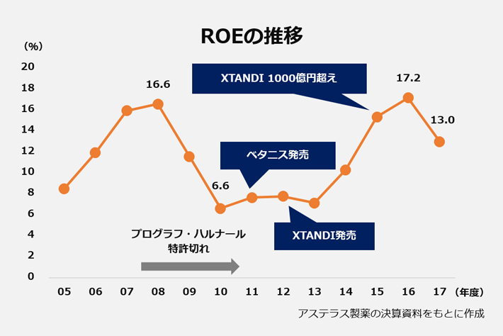 アステラス製薬のROEの推移の折れ線グラフ。