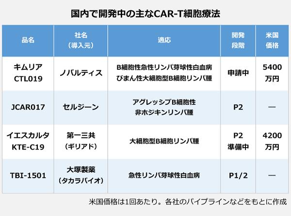 承認間近のCAR-T細胞療法「キムリア」公的医療保険でどう使う ...