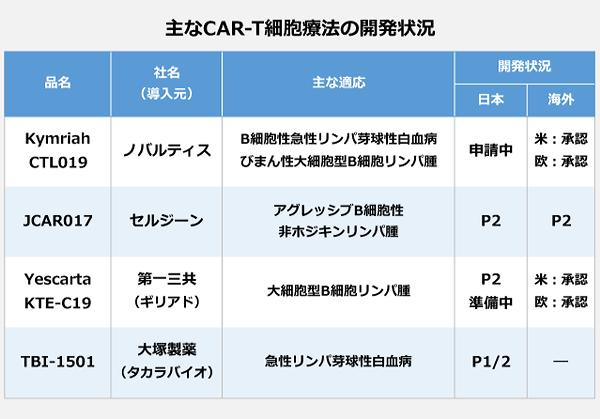 主なCAR-T細胞療法の開発状況の表。【Kymriah・CTL019】社名:ノバルディス、主な適応:B細胞性急性リンパ芽球性白血病・びまん性大細胞型B細胞リンパ腫、開発状況:申請中(日)・承認(米欧)。【JCAR017】社名:セルジーン、主な適応:アグレッシブB細胞性非ホジキンリンパ腫、開発状況:P2(日米欧)。【Yescarta・KTE-C19】社名:第一三共、導入元:ギリアド、主な適応:大細胞型B細胞リンパ腫、開発状況:P2準備中(日)・承認(米欧)。【TBI-1501】社名:大塚製薬、導入元:タカラバイオ、主な適応:急性リンパ芽球性白血病、開発状況:P1/2(日)。