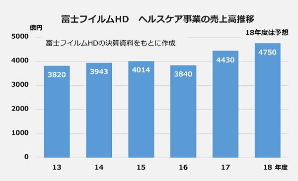 富士フィルムHD ヘルスケア事業の売上高推移の棒グラフ。2013年度;3820億円、2014年度:3943億円、2015年度:4014億円、2016年度:3840億円、2017年度:4430億円、2018年度予想:4750億円。