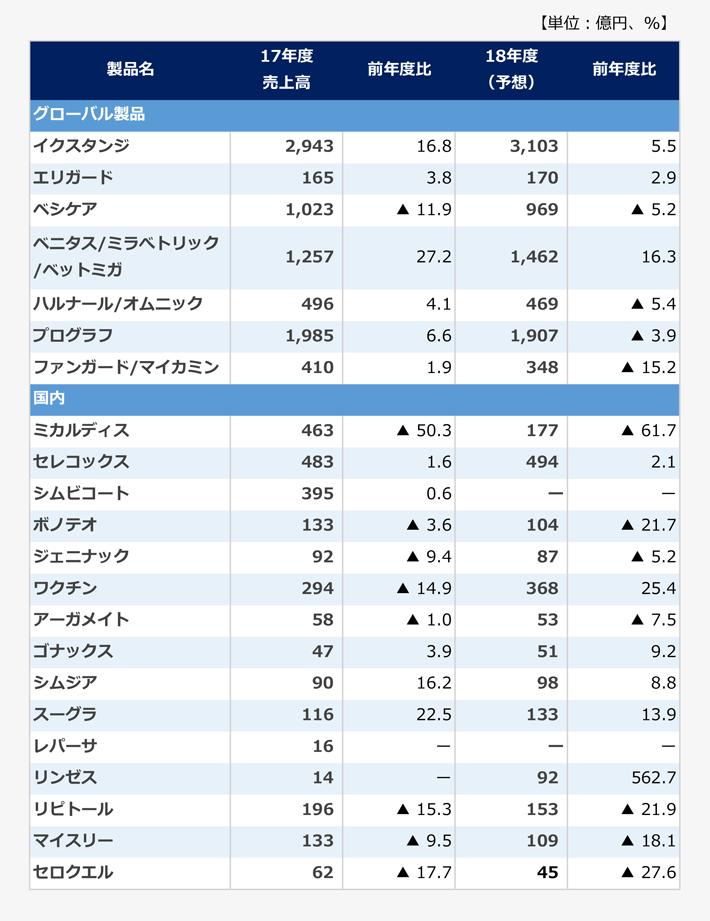 アステラス製薬の主要製品の製品別売上高の表。【グローバル製品】<イクスタンジ>2017年度売上高:2,943億円(前年度比16.8パーセント)、2018年度売上高予想:3,103億円(前年度比5.5パーセント)。<エリガード>2017年度売上高:165億円(前年度比3.8パーセント)、2018年度売上高予想:170億円(前年度比2.9パーセント)。<ベシケア>2017年度売上高:1,023億円(前年度比マイナス11.9パーセント)、2018年度売上高予想:969億円(前年度比マイナス5.2パーセント)。<ベニタス/ミラベトリック/ベットミガ>2017年度売上高:1,257億円(前年度比27.2パーセント)、2018年度売上高予想:1,462億円(前年度比16.3パーセント)。<ハルナール/オムニック>2017年度売上高:496億円(前年度比4.1パーセント)、2018年度売上高予想:469億円(前年度比マイナス5.4パーセント)。<プログラフ>2017年度売上高:1,985億円(前年度比6.6パーセント)、2018年度売上高予想:1,907億円(前年度比マイナス3.9パーセント)。<ファンガード/マイカミン>2017年度売上高:410億円(前年度比1.9パーセント)、2018年度売上高予想:348億円(前年度比マイナス15.2パーセント)。【国内】<ミカルディス>2017年度売上高:463億円(前年度比マイナス50.3パーセント)、2018年度売上高予想:177億円(前年度比マイナス61.7パーセント)。<セレコックス>2017年度売上高:483億円(前年度比1.6パーセント)、2018年度売上高予想:494億円(前年度比2.1パーセント)。<シムビコート>2017年度売上高:395億円(前年度比0.6パーセント)、2018年度売上高予想:-億円。<ボノテオ>2017年度売上高:133億円(前年度比マイナス3.6パーセント)、2018年度売上高予想:104億円(前年度比マイナス21.7パーセント)。<ジェニナック>2017年度売上高:92億円(前年度比マイナス9.4パーセント)、2018年度売上高予想87:億円(前年度比マイナス5.2パーセント)。<ワクチン>2017年度売上高:294億円(前年度比マイナス14.9パーセント)、2018年度売上高予想:368億円(前年度比25.4パーセント)。<アーガメイト>2017年度売上高:58億円(前年度比マイナス1.0パーセント)、2018年度売上高予想:53億円(前年度比マイナス7.5パーセント)。<ゴナックス>2017年度売上高:47億円(前年度比3.9パーセント)、2018年度売上高予想:51億円(前年度比9.2パーセント)。<シムジア>2017年度売上高:90億円(前年度比16.2パーセント)、2018年度売上高予想:95億円(前年度比8.8パーセント)。<スーグラ>2017年度売上高:116億円(前年度比22.5パーセント)、2018年度売上高予想:133億円(前年度比13.9パーセント)。<レパーサ>2017年度売上高:16億円(前年度比-パーセント)。<リンゼス>2017年度売上高:14億円、2018年度売上高予想:92億円(前年度比562.7パーセント)。<リピトール>2017年度売上高:196億円(前年度比マイナス15.3パーセント)、2018年度売上高予想:153億円(前年度比マイナス21.9パーセント)。<マイスリー>2017年度売上高:133億円(前年度比マイナス9.5パーセント)、2018年度売上高予想:109億円(前年度比マイナス18.1パーセント)。<セロクエル>2017年度売上高:62億円(前年度比マイナス17.7パーセント)、2018年度売上高予想:45億円(前年度比マイナス27.6パーセント)。