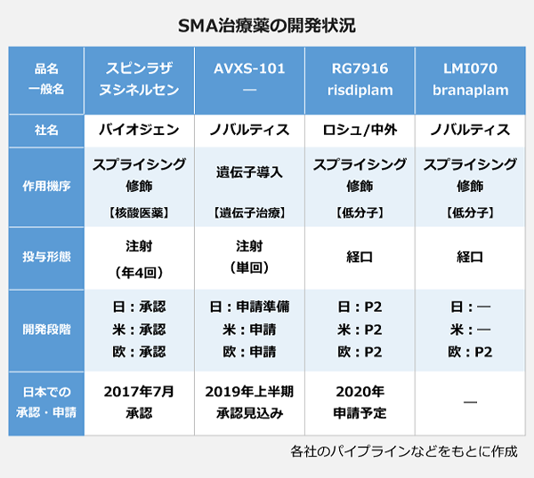 SMA治療薬の開発状況の表。【スピンラザ(ヌシネルセン)】社名:バイオジェン、作用機序:スプライシング修飾<核酸医療>、投与形態:注射(年4回)、開発段階:日米欧で承認、日本での承認:2017年7月承認。【AVXS-101】社名:ノバルティス、作用機序:遺伝子導入<遺伝子治療>、投与形態:注射(単回)、開発段階:日では申請準備・米欧では申請、日本での沿う人・申請:2019年上半期承認見込み。【RG7916(risdiplam)】社名:ロシュ/中外、作用機序:スプライシング修飾<低分子>、投与形態:経口、開発段階:日米欧がP2、日本での承認・申請:2020年申請予定。【LMI070(branaplam)】社名:ノバルティス、作用機序:スプライシング修飾<低分子>、投与形態:経口、開発段階:欧でP2。