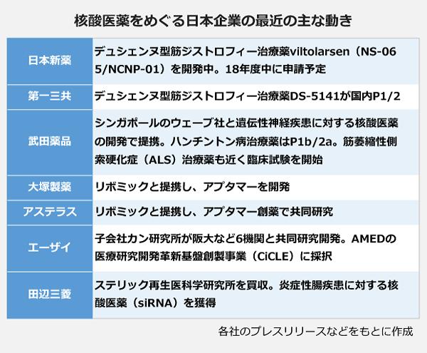 核酸医薬をめぐる日本企業の最近の主な動きの表。【日本新薬】デュシェンヌ型筋ジストロフィー治療薬viltolarsen(NS-065/NCNP-01)を開発中。18年度に申請予定。【第一三共】デュシェンヌ型筋ジストロフィー治療薬DS-5141が国内P1/2。【武田薬品】シンガポールのウェーブ社と遺伝性神経疾患に対する核酸医薬の開発で提携。ハンチントン病治療薬はP1b/2a。筋萎縮性側索硬化症(ALS)治療薬も近く臨床試験を開始。【大塚製薬】リボミックと提携し、アプタマーを開発。【アステラス】リボミックと提携し、アプタマー創薬で共同研究。【エーザイ】子会社カン研究所が阪大など6機関と共同研究開発。AMEDの医療研究開発革新基盤創製事業(CiCLE)に採択。【田辺三菱】ステリック再生医科学研究所を買収。炎症成長疾患に対する核酸医薬(siRNA)を獲得。