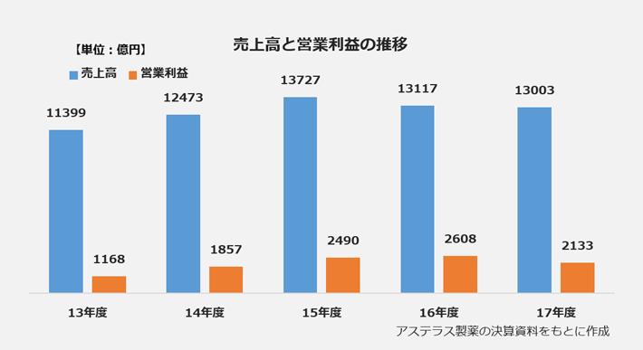 アステラス製薬の売上高と営業利益の推移の棒グラフ。【売上高】2013年度:11399億円、2014年度:12473億円、2015年度:13727億円、2016年度:13117億円、2017年度:13003億円。【営業利益】2013年度:1168億円、2014年度:1857億円、2015年度:2490億円、2016年度:2608億円、2017年度:2133億円。
