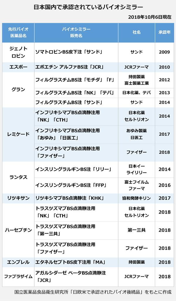 日本国内で承認されているバイオシミラーの表。先行バイオ医薬品名:ジェノトロピン、バイオシミラー販売名:ソマトロピンBS皮下注「サンド」、社名:サンド、承認年:2009年。先行バイオ医薬品名:エスポー、バイオシミラー販売名:エポエチン アルファBS注「JCR」、社名:JCRファーマ、承認年:2010年。先行バイオ医薬品名:グラン、バイオシミラー販売名:フィルグラスチムBS注「モチダ」「F」、社名:持田製薬・富士製薬工業、承認年:2012年。先行バイオ医薬品名:グラン、バイオシミラー販売名:フィルグラスチム「NK」「テバ」、社名:日本化薬・テバ、承認年:2013年。先行バイオ医薬品名:グラン、バイオシミラー販売名:フィルグラスチムBS注「サンド」、社名:サンド、承認年:2014年。先行バイオ医薬品名:レミケード、バイオシミラー販売名:インフリキシマブBS点滴静注用「NK」「CTH」、社名:日本化薬・セルトリオン、承認年:2014年。先行バイオ医薬品名:レミケード、バイオシミラー販売名:インフリキシマブBS点滴静注用「あゆみ」「日医工」、社名:あゆみ製薬・日医工、承認年:2017年。先行バイオ医薬品名:レミケード、バイオシミラー販売名:インフリキシマブBS点滴静注用「ファイザー」、社名:ファイザー、承認年:2018年。先行バイオ医薬品名:ランタス、バイオシミラー販売名:インスリングラルギンBS注「リリー」、社名:日本イーライリリー、承認年:2014年。先行バイオ医薬品名:ランタス、バイオシミラー販売名:インスリングラルギンBS注「FFP」、社名:富士フィルムファーマ、承認年:2016年。先行バイオ医薬品名:リツキサン、バイオシミラー販売名:リツキシマブBS点滴静注「KHK」、社名:協和発酵キリン、承認年:2017年。先行バイオ医薬品名:ハーセプチン、バイオシミラー販売名:トラスツズマブBS点滴静注用「NK」「CTH」、社名:日本化薬・セルトリオン、承認年:2018年。先行バイオ医薬品名:ハーセプチン、バイオシミラー販売名:トラスツズマブBS点滴静注用「第一三共」、社名:第一三共、承認年:2018年。先行バイオ医薬品名:ハーセプチン、バイオシミラー販売名:トラスツズマブBS点滴静注用「ファイザー」、社名:ファイザー、承認年:2018年。先行バイオ医薬品名:エンブレル、バイオシミラー販売名:エタネルセプトBS皮下注用「MA」、社名:持田製薬、承認年:2018年。先行バイオ医薬品名:ファブラザイム、バイオシミラー販売名:アガルシダーゼ ベータBS点滴静注「JCR」、社名:JCRファーマ、承認年:2018年。
