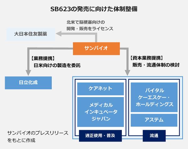 SB623の発売に向けた体制整備の図。