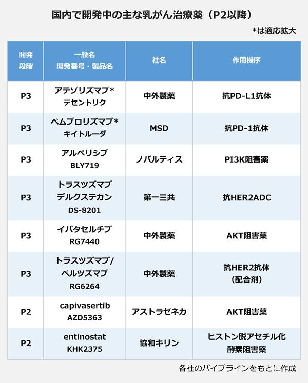 国内で開発中の芋菜乳がん治療薬(P2以降)の表。【P3】<アテゾリズマブ(テセントリク)>、社名:中外製薬、作用機序:抗PD-L1抗体。<ペムブロリズマブ(キイルトーダ)>、社名:MSD、作用機序:抗PD-1抗体。<アルペリシブ(BLY719)>、社名:ノバルティス、作用機序:PI3K阻害薬。<トラスツズマブデルクステカン(DS-8201)>、社名:第一三共、作用機序:抗HER1ADC。<イパタセルチブ(RG7440)>、社名:中外製薬、作用機序:AKT阻害薬。<トラスツズマブ/ペルツズマブ(RG6264)>、社名:中外製薬、作用機序:抗HER2抗体(配合剤)。【P2】<capivasertib(AZD5363)>、社名:アストラゼネカ、作用機序:AKT阻害薬。<entinostat(KHK2375)>、社名:協和発酵キリン、作用機序:ヒストン脱アセチル化酵素阻害薬。