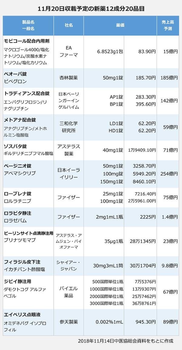 11月20日収載予定の新薬12成分20品目