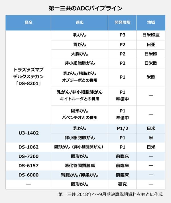 第一三共のADCパイプライン。【トラスツズマブ デルクステカン「DS-8201」】適応:乳がん(P3/日米欧亜)。【トラスツズマブ デルクステカン「DS-8201」】適応:胃がん(P2/日亜)。【トラスツズマブ デルクステカン「DS-8201」】適応:大腸がん(P2/日米亜)。【トラスツズマブ デルクステカン「DS-8201」】適応:非小細胞肺がん(P2/日米欧)。【トラスツズマブ デルクステカン「DS-8201」】適応:乳がん/膀胱がん<オプジーボとの併用>(P1/米欧)。【トラスツズマブ デルクステカン「DS-8201」】適応:乳がん/非小細胞肺がん<キイトルーダとの併用>(P1準備中)。【トラスツズマブ デルクステカン「DS-8201」】適応:固形がん<バベンチオとの併用>(P1準備中)。【U3-1402】適応:乳がん(P1・2/日米)。【U3-1402】適応:非小細胞肺がん(P1/米)。【DS-1062】適応:固形がん(非小細胞肺がん)(P1/日米)。【DS-7300】適応:固形がん(前臨床)。【DS-6157】適応:消化管間質腫瘍(前臨床)。【DS-6000】適応:腎臓がん/卵巣がん(前臨床)。