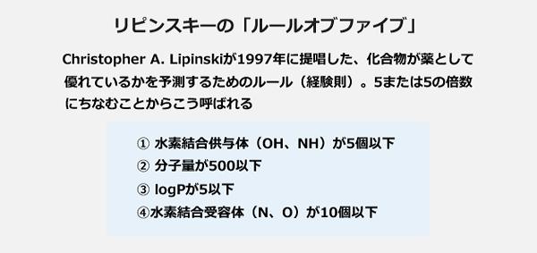 リピンスキーの「ルールオブファイブ」。Christopher A.Lipinskiが1997年に提唱した、化合物が薬として優れているかを予測するためのルール(経験則)。5または5の倍数にちなむことからこう呼ばれる。1、水素結合供与体(OH、NH)が5個以下。2、分子量が500以下。3、logPが5以下。4、水素結合受容体(N、O)が10個以下。