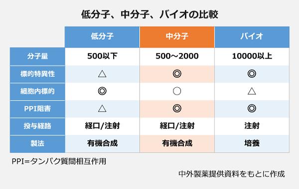 低分子、中分子、バイオの比較の表。<分子量>低分子:500以下、中分子:500~2000、バイオ:10000以上。<標的特異性>低分子:△、中分子:◎、バイオ:◎。<細胞内標的>低分子:◎、中分子:○、バイオ:△。<PPI阻害>低分子:△、中分子:◎、バイオ:◎。<投与経路>低分子:経口/注射、中分子:経口/注射、バイオ:注射。<製法>低分子:有機合成、中分子:有機合成、バイオ:培養。