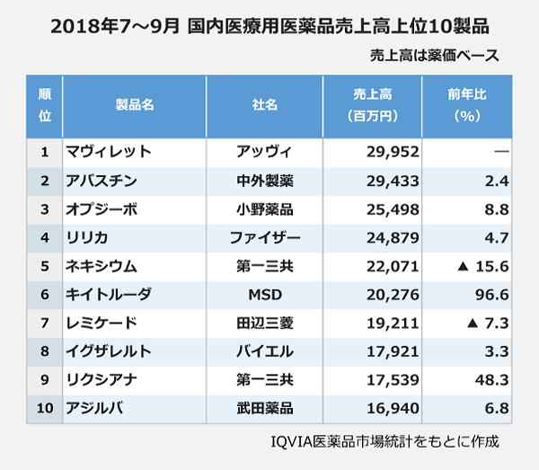 2018年7~9月 国内医療用医薬品売上高上位10製品