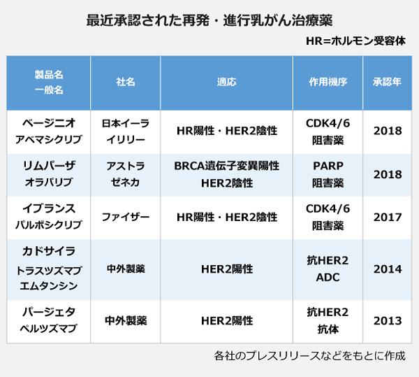 最近承認された再発・進行乳がん治療薬の表。<ベージニオ(アベマシクリブ)>、社名:日本イーライリリー、適応:HR陽性・HER2陰性、作用機序:CDK4/6阻害薬、承認年:2018。<リムパーザ(オラパリブ)>、社名:アストラゼネカ、適応:BRCA遺伝子変異陽性・HER2陰性、作用機序:PARP阻害薬、承認年:2018。<イブランス(パルボシクリブ)>、社名:ファイザー、適応:HR陽性・HER2陰性、作用機序:CDK4/6阻害薬、承認年:2017。<カドサイラ(トラスツズマブエムタンシン)>、社名:中外製薬、適応:HER2陽性、作用機序:抗HER2ADC、承認年:2014。<パージェタ(ペルツズマブ)>、社名:中外製薬、適応:HER2陽性、作用機序:抗HER2抗体、承認年:2013。