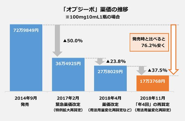 「オプジーボ」薬価の推移のグラフ。2014年9月:薬価収載「72万9849円」。2017年2月:緊急薬価改定(特例拡大再算定)「36万4925円」<マイナス50.0パーセント>。2018年4月:薬価改定(用法用量変化再算定など)「27万8029円」<マイナス23.8パーセント>。2018年11月:「年4回」の再算定(用法用量変化再算定)「17万3768円」<マイナス37.5パーセント>
