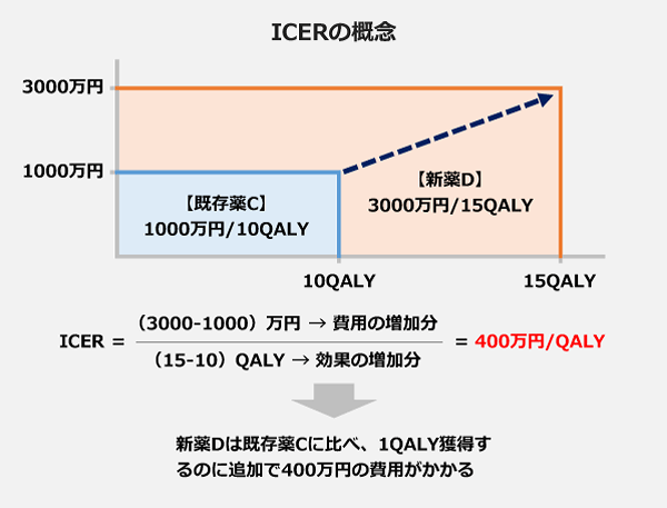 ICERの概念を表した図表