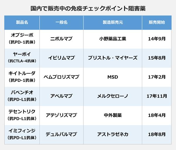 国内で発売中の免疫チェックポイント阻害薬の表。【オプジーボ(ニボルマブ)】抗PD-1抗体、小野薬品工業、14年9月発売開始。【ヤーボイ(イピリムマブ)】抗CTLA-4抗体、ブリストル・マイヤーズ、15年8月販売開始。【キイルトーダ(ペムブロリズマブ)】抗PD-1抗体、MSD、17年2月販売開始。【バベンチオ(アベルマブ)】抗PD-L1抗体、メルクセローノ、17年11月販売開始。【テセントリク(アテゾリズマブ)】抗PD-L1抗体、中外製薬、18年4月販売開始。【イミフィンジ(デュルバルマブ)】抗PD-L1抗体、アストラゼネカ、18年8月発売開始。
