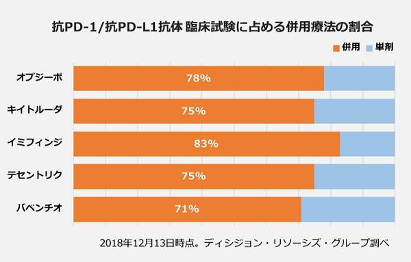 抗PD-1抗体/抗PD-L1抗体の臨床試験に占める併用療法の割合の100パーセント棒グラフ。オプジーボ:78パーセント。キイトルーダ:75パーセント。イミフィンジ:83パーセント。テセントリク:75パーセント。バベンチオ:71パーセント。
