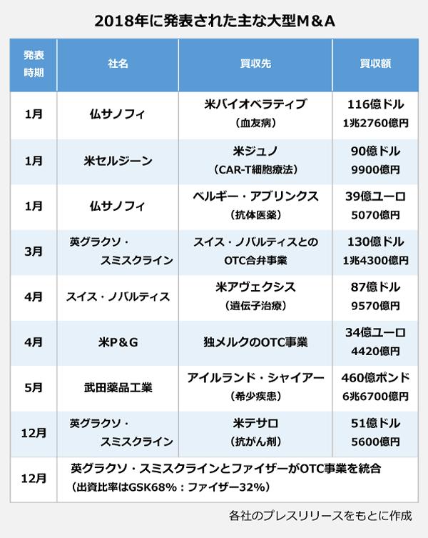2018年に発表された主な大型買収の表。1月:仏サノフィが米バイオベラティブ(血友病)を116億(1兆2760億円)で買収。1月:米セルジーンが米ジュノセラピューティクス(CAR-T細胞療法)を90億ドル(9900億円)で買収。1月:仏サノフィがベルギー・アブリンクス(抗体医薬)を39億ユーロ(5070億円)で買収。3月:英グラクソ・スミスクラインがスイス・ノバルティスとのOTC合弁事業を130億ドル(1兆4300億円)で買収。4月:スイス・ノバルティスが米アヴェクシス(遺伝子治療)を87億ドル(9570億円)で買収。4月:米P&Gが独メルクのOTC事業を34億ユーロ(4420億円)で買収。5月:武田薬品工業がアイルランド・シャイアー(希少疾患)を460億ポンド(6兆6700億円)で買収。12月:英グラクソ・スミスクラインが米テサロ(抗がん剤)を51億ドル(5600億円)で買収。12月:米グラクソ・スミスクラインとファイザーがOTC事業を統合(出資比率はGSK68パーセント、ファイザー32パーセント)。