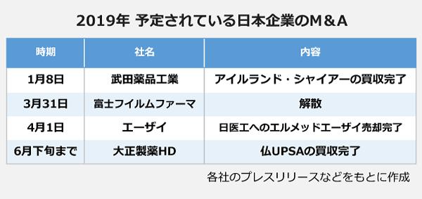 2019年 予定されている日本企業のM&Aの表。<1月8日>武田薬品、アイルランド・シャイアーの買収完了。<3月31日>富士フィルムファーマ、解散。<4月1日>エーザイ、日医工へエルメッドエーザイ売却完了。<6月下旬まで>大正製薬HD、仏UPSAの買収完了。