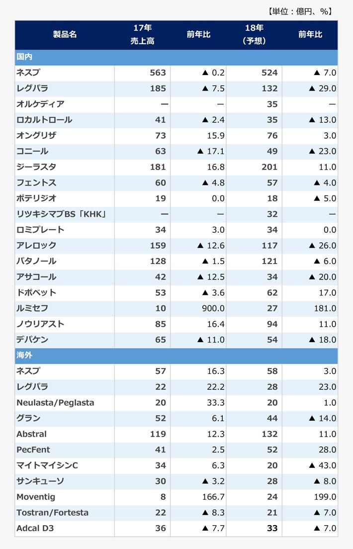 主要製品の製品別売上高の表。【国内】<ネスプ>2017年売上高:563億円(前年比マイナス0.2パーセント)、2018年売上高予想:524億円(前年比マイナス7.0パーセント)。<レグパラ>2017年売上高:185億円(前年比マイナス7.5パーセント)、2018年売上高予想:132億円(前年比マイナス29.0パーセント)。<オルケディア>2017年売上高:-億円、2018年売上高予想:35億円。<ロカルトロール>2017年売上高:41億円(前年比マイナス2.4パーセント)、2018年売上高予想:35億円(前年比マイナス13.0パーセント)。<オングリザ>2017年売上高:73億円(前年比15.9パーセント)、2018年売上高予想:76億円(前年比3.0パーセント)。<コニール>2017年売上高:63億円(前年比マイナス17.1パーセント)、2018年売上高予想:49億円(前年比マイナス23.0パーセント)。<ジーラスタ>2017年売上高:181億円(前年比16.8パーセント)、2018年売上高予想:201億円(前年比11.0パーセント)。<フェントス>2017年売上高:60億円(前年比マイナス4.8パーセント)、2018年売上高予想:57億円(前年比マイナス4.0パーセント)。<ポテリジオ>2017年売上高:19億円(前年比0.0パーセント)、2018年売上高予想:18億円(前年比マイナス5.0パーセント)。<リツキシマブBS「KHK」>2017年売上高:-億円、2018年売上高予想:32億円。<ロミプレート>2017年売上高:34億円(前年比3.0パーセント)、2018年売上高予想:34億円(前年比0.0パーセント)。<アレロック>2017年売上高:159億円(前年比マイナス12.6パーセント)、2018年売上高予想:117億円(前年比マイナス26.0パーセント)。<パタノール>2017年売上高:128億円(前年比マイナス1.5パーセント)、2018年売上高予想:121億円(前年比マイナス6.0パーセント)。<アサコール>2017年売上高:42億円(前年比マイナス12.5パーセント)、2018年売上高予想:34億円(前年比マイナス20.0パーセント)。<ドボベット>2017年売上高:53億円(前年比マイナス3.6パーセント)、2018年売上高予想:62億円(前年比17.0パーセント)。<ルミセフ>2017年売上高:10億円(前年比900.0パーセント)、2018年売上高予想:27億円(前年比181.0パーセント)。<ノウリアスト>2017年売上高:85億円(前年比16.4パーセント)、2018年売上高予想:94億円(前年比11.0パーセント)。<デパケン>2017年売上高:65億円(前年比マイナス11.0パーセント)、2018年売上高予想:54億円(前年比マイナス18.0パーセント)。【海外】<ネスプ>2017年売上高:57億円(前年比16.3パーセント)、2018年売上高予想:58億円(前年比3.0パーセント)。<レグパラ>2017年売上高:22億円(前年比22.2パーセント)、2018年売上高予想:28億円(前年比23.0パーセント)。<Neulasta/Peglasta>2017年売上高:20億円(前年比33.3パーセント)、2018年売上高予想:20億円(前年比1.0パーセント)。<グラン>2017年売上高:52億円(前年比6.1パーセント)、2018年売上高予想:44億円(前年比マイナス14.0パーセント)。<Abstral>2017年売上高:119億円(前年比12.3パーセント)、2018年売上高予想:132億円(前年比11.0パーセント)。<PecFent>2017年売上高:41億円(前年比2.5パーセント)、2018年売上高予想:52億円(前年比28.0パーセント)。<マイトマイシンC>2017年売上高:34億円(前年比6.3パーセント)、2018年売上高予想:20億円(前年比マイナス43.0パーセント)。<サンキューソ>2017年売上高:30億円(前年比マイナス3.2パーセント)、2018年売上高予想:28億円(前年比マイナス8.0パーセント)。<Moventig>2017年売上高:8億円(前年比166.7パーセント)、2018年売上高予想:24億円(前年比199.0パーセント)。<Tostran/Fortesta>2017年売上高:22億円(前年比マイナス8.3パーセント)、2018年売上高予想:21億円(前年比マイナス7.0パーセント)。<Adcal D3>2017年売上高:36億円(前年比マイナス7.7パーセント)、2018年売上高予想:33億円(前年比マイナス7.0パーセント)。