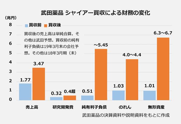 武田薬品 シャイアー買収による財務の変化の棒グラフ。<売上高>買収前:1.77兆円、買収後:3.47兆円。<研究開発費>買収前:0.32兆円、買収後:0.4兆円超。<のれん>買収前:0.51兆円、買収後:~5.15兆円。<無形資産>買収前:1.01兆円、買収後:6.3~6.7兆円。