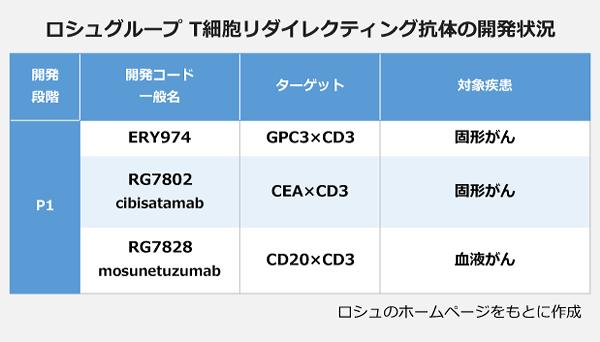 ロシュグループ T細胞リダイレクティング抗体の開発状況の表。【P1】<ERY974>ターゲット:GPC3×CD3、対象疾患:固形がん。<RG7802(cibisatamab)>ターゲット:CEA×CD3、対象疾患:固形がん。<RG7828(masunetuzumab)>ターゲット:CD20×CD3、対象疾患:血液がん。