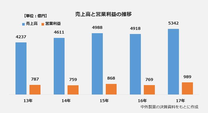 売上高と営業利益の推移の棒グラフ。<売上高>2013年:4237億円、2014年:4611億円、2015年:4988億円、2016年:4918億円、2017年:5342億円。<営業利益>2013年:787億円、2014年:759億円、2015年:868億円、2016年:769億円、2017年:989億円。