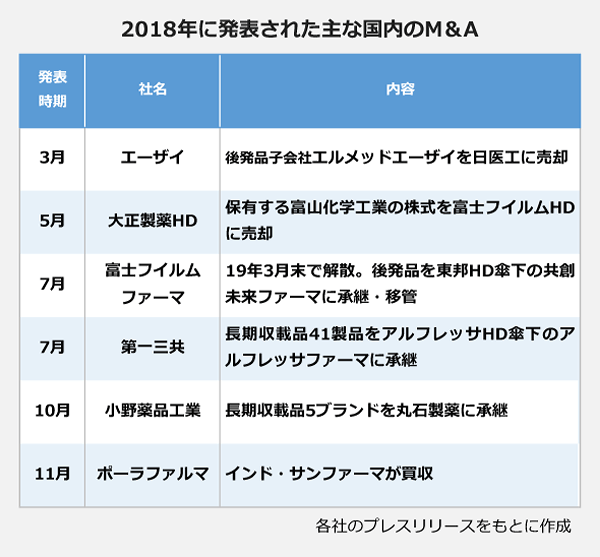 2018年に発表された主な国内再編の表。3月:エーザイ、後発品子会社エルメッドエーザイを日医工に売却。5月:大正製薬HD、保有する富山化学工業の株式を富士フィルムHDに売却。7月:富士フィルムファーマ、19年3月末で解散。後発品を東邦HD傘下の共創未来ファーマに承継・移管。7月:第一三共、長期収載品41製品をアルフレッサHD傘下のアルフレッサファーマに承継。10月:小野薬品工業、長期収載品5ブランドを丸石製薬に承継。11月:ポーラファルマ、インド・サンファーマが買収。