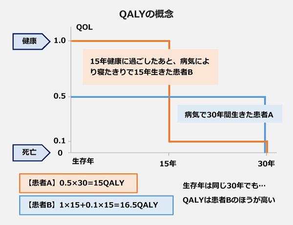 QALYの概念を表した図表。15年健康に過ごしたあと病気により寝たきりで15年生きた患者Bと病気で30年間生きた患者Aとで比較。【患者B】1×1.5+0.1×15=16.5QALY 【患者A】0.5×30=15QALY 生存年は同じ30年でもQALYは患者Bのほうが高い