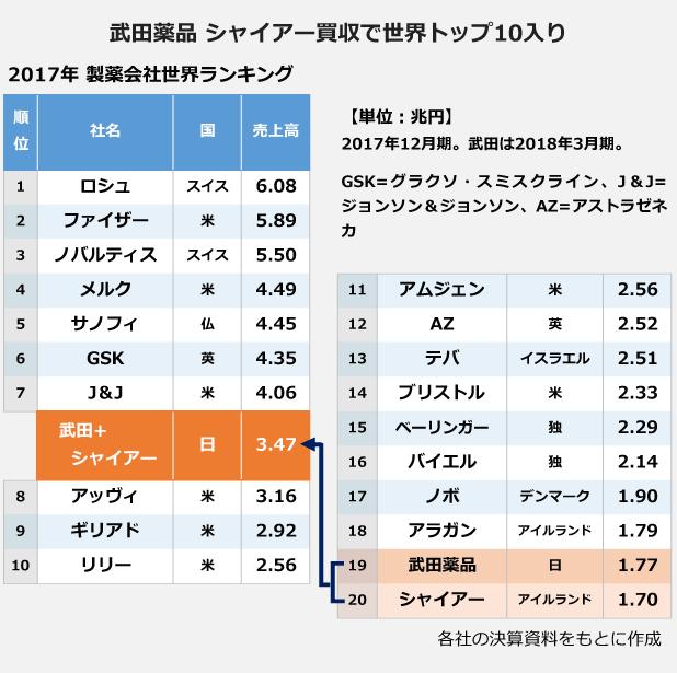 武田薬品 シャイアー買収で世界トップ10入りを表にしました。それぞれの売上高が、武田薬品は1.77兆円(19位)・シャイアーは1.70兆円(20位)。合算すると、7位のジョンソン&ジョンソン・4.06兆円と8位のアッヴィ・3.16兆円の間に入ります。