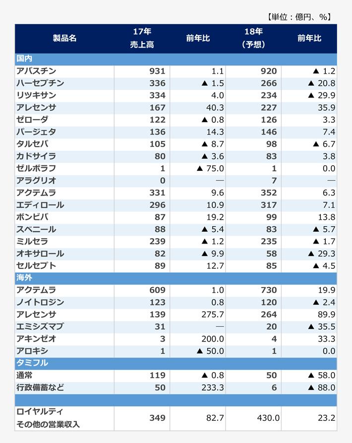 主要製品の製品別売上高の表。【国内】<アバスチン>2017年売上高:931億円(前年比1.1パーセント)、2018年売上高予想:920億円(前年比マイナス1.2パーセント)。<ハーセプチン>2017年売上高:336億円(前年比マイナス1.5パーセント)、2018年売上高予想:266億円(前年比マイナス20.8パーセント)。<リツキサン>2017年売上高:334億円(前年比4.0パーセント)、2018年売上高予想:234億円(前年比マイナス29.9パーセント)。<アレセンサ>2017年売上高:167億円(前年比40.3パーセント)、2018年売上高予想:227億円(前年比35.9パーセント)。<ゼローダ>2017年売上高:122億円(前年比マイナス0.8パーセント)、2018年売上高予想:126億円(前年比3.3パーセント)。<パージェタ>2017年売上高:136億円(前年比14.3パーセント)、2018年売上高予想:146億円(前年比7.4パーセント)。<タルセバ>2017年売上高:105億円(前年比マイナス8.7パーセント)、2018年売上高予想:98億円(前年比マイナス6.7パーセント)。<カドサイラ>2017年売上高:80億円(前年比マイナス3.6パーセント)、2018年売上高予想:83億円(前年比3.8パーセント)。<ゼルボラフ>2017年売上高:1億円(前年比マイナス75.0パーセント)、2018年売上高予想:1億円(前年比0.0パーセント)。<アラグリオ>2017年売上高:0億円、2018年売上高予想:7億円(前年比-パーセント)。<アクテムラ>2017年売上高:331億円(前年比9.6パーセント)、2018年売上高予想:352億円(前年比6.3パーセント)。<エディロール>2017年売上高:296億円(前年比10.9パーセント)、2018年売上高予想:317億円(前年比7.1パーセント)。<ボンビバ>2017年売上高:87億円(前年比19.2パーセント)、2018年売上高予想:99億円(前年比13.8パーセント)。<スベニール>2017年売上高:88億円(前年比マイナス5.4パーセント)、2018年売上高予想:83億円(前年比マイナス5.7パーセント)。<ミルセラ>2017年売上高:239億円(前年比マイナス1.2パーセント)、2018年売上高予想:235億円(前年比マイナス1.7パーセント)。<オキサロール>2017年売上高:82億円(前年比マイナス9.9パーセント)、2018年売上高予想:58億円(前年比マイナス29.3パーセント)。<セルセプト>2017年売上高:89億円(前年比12.7パーセント)、2018年売上高予想:85億円(前年比マイナス4.5パーセント)。【海外】<アクテムラ>2017年売上高:609億円(前年比1.0パーセント)、2018年売上高予想:730億円(前年比19.9パーセント)。<ノイトロジン>2017年売上高:123億円(前年比0.8パーセント)、2018年売上高予想:120億円(前年比マイナス2.4パーセント)。<アレセンサ>2017年売上高:139億円(前年比275.7パーセント)、2018年売上高予想:264億円(前年比89.9パーセント)。<エミシズマブ>2017年売上高:31億円、2018年売上高予想:20億円(前年比マイナス35.5パーセント)。<アキンゼオ>2017年売上高:3億円(前年比200.0パーセント)、2018年売上高予想:4億円(前年比33.3パーセント)。<アロキシ>2017年売上高:1億円(前年比マイナス50.0パーセント)、2018年売上高予想:1億円(前年比0.0.パーセント)。【タミフル】<通常>2017年売上高:119億円(前年比マイナス0.8パーセント)、2018年売上高予想:50億円(前年比マイナス58.0パーセント)。<行政備蓄>2017年売上高:50億円(前年比233.3パーセント)、2018年売上高予想:6億円(前年比マイナス88.0パーセント)。【その他】<ロイヤリティ・その他の営業収入>2017年売上高:349億円(前年比82.7パーセント)、2018年売上高予想:430.0億円(前年比23.2パーセント)。