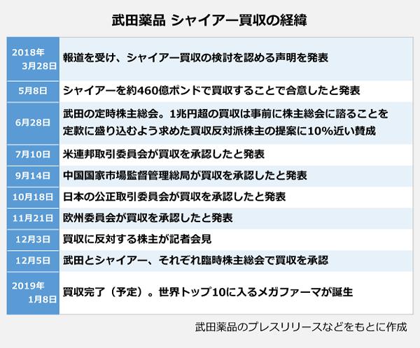 武田薬品 シャイアー買収の経緯の表。2018年3月28日:報道を受け、シャイアー買収の検討を認める声明っを発表。5月8日:シャイアーを約460億ポンドで買収することで合意したと発表。6月28日:武田の定時株主総会。1兆円超の買収は事前に株主総会に諮ることを定款に盛り込むよう求めた買収反対派株主の提案に10パーセント近い賛成。7月10日:米連邦取引委員会が買収を承認したと発表。9月14日:中国国家市場監督管理総局が買収を承認したと発表。10月18日:日本の公正取引委員会が買収を承認したと発表。11月21日:欧州委員会が買収を承認したと発表。12月3日:買収に反対する株主が記者会見。12月5日:武田とシャイアー、それぞれ臨時株主総会で買収を承認。2019年1月8日:買収完了(予定)。世界トップ10にはいるメガファーマが誕生。