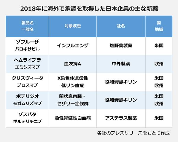 2018年に海外で承認を取得した日本企業の主な新薬の表。<ゾフルーザ(バロキサビル)>対象疾患:インフルエンザ、社名:塩野義製薬、国:米国。<ヘムライブラ(エミシズマブ)>対象疾患:血友病A、社名:中外製薬、国:欧州。<クリスヴィータ(ブロスマブ)>対象疾患:X染色体遺伝性低リン血症、社名:協和発酵キリン、国:米国・欧州。<ポテリジオ(モガムリズマブ)>対象疾患:菌状息肉腫・セザリー症候群、社名:協和発酵キリン、国:米国・欧州。<ゾスパタ(ギルテリチニブ)>対象疾患:急性骨髄性白血病、社名:アステラス製薬、国:米国。