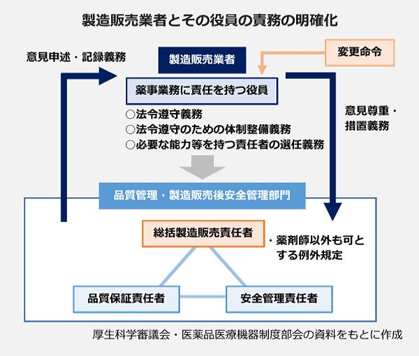 製造販売業者とその役員の責務の明確化の図。