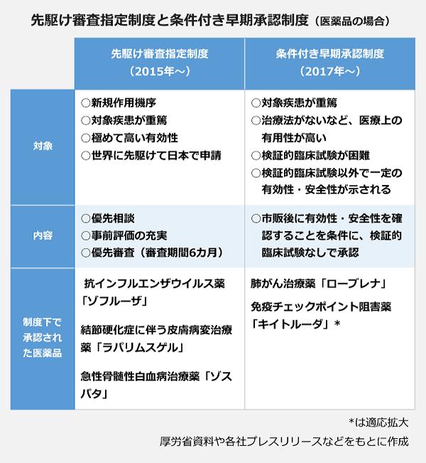 先駆け審査指定制度と条件付早期承認制度(医薬品の場合)の表。【先駆け審査指定制度(2015年~)】<対象>新規作用機序・対象疾患が重篤・極めて高い有効性・世界に先駆けて日本で申請、<内容>優先相談・事前の評価の充実・優先審査(審査期間6ヶ月)、<制度下で承認された医薬品>抗インフルエンザウイルス薬「ゾフルーザ」・結節硬化症に伴う皮膚病変治療薬「ラパリムスゲル」・急性骨髄性白血病治療薬「ゾスパタ」。【条件付き早期承認制度(2017年~)】<対象>対象疾患が重篤・治療法がないなど、医療上の有用性が高い・検証的臨床試験以外で一定の有効性・安全性が示される、<内容>市販後に有効性・安全性を確認することを条件に、検証的臨床試験なしで承認、<制度下で承認された医薬品>肺がん治療薬「ローブレナ」・免疫チェックポイント阻害薬「キイトルーダ」。