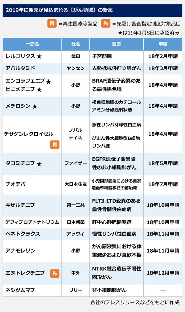 2019新薬1-1-2