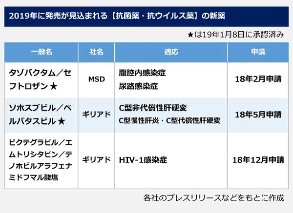 2019年に発売が見込まれる[抗菌薬・抗ウイルス薬]の新薬の表。【抗菌薬・抗ウイルス薬】<タゾバクタム/セフトロザン>社名:MSD、適応:腹腔内感染症・尿路感染症、申請:2018年2月。<ソホスブビル/ベルパタスビル>社名:ギリアド、適応:C型非代償性肝硬変・C型慢性肝炎・C型代償性肝硬変、申請:2018年5月。<ビクテグラビル/エムトリシタビン/テノホビルアラフェナミドフマル酸塩>社名:ギリアド、適応:HIV-1感染症、申請:2018年12月。