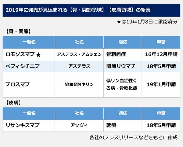 2019新薬1-3-4