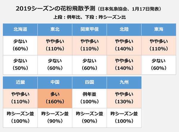 2019シーズンの花粉飛散予測(日本気象協会、1月17日発表)の表。