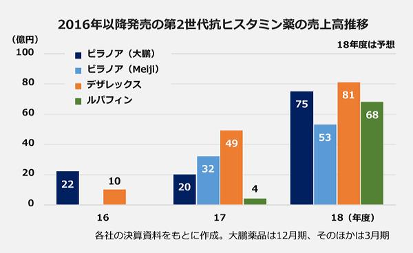 2016年以降発売の第2世代抗ヒスタミン薬の売上高推移の棒グラフ。【2016年度】ビラノア(大鵬):22億円、デザレックス:10億円。【2017年度】ビラノア(大鵬):20億円、ビラノア(Meiji):32億円。デザレックス:49億円、ルパフィン:4億円。【2018年度】ビラノア(大鵬):75億円、ビラノア(Meiji):53億円、デザレックス:81億円、ルパフィン:68億円。
