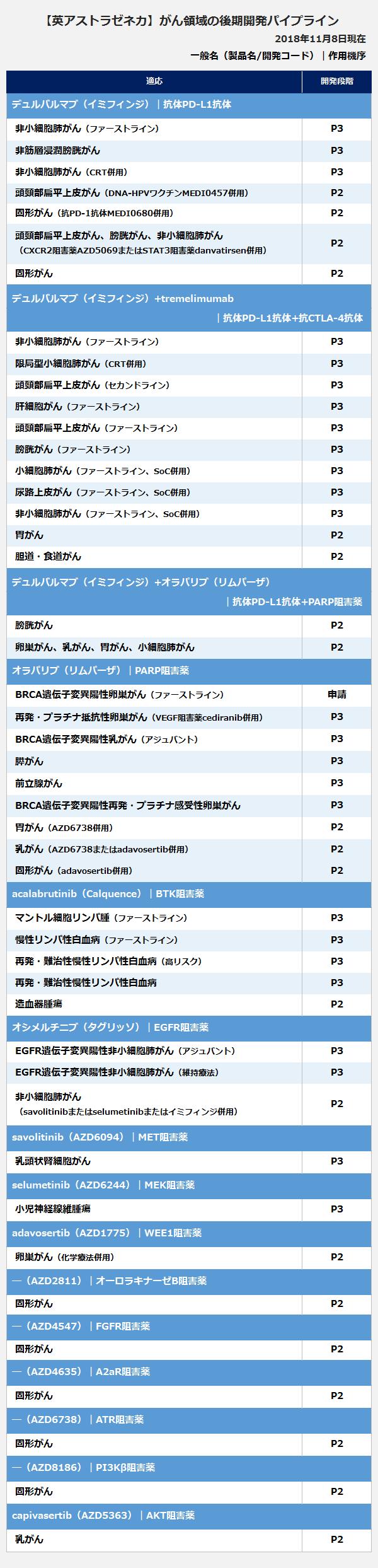 【英アストラゼネカ】がん領域の後期開発パイプラインの表。<デュルバルマブ(イミフィンジ)|抗体PD-L1抗体>適応:非小細胞肺がん(ファーストライン)、開発段階:P3。適応:非筋層浸潤膀胱がん、開発段階:P3。適応:非小細胞肺がん(CRT併用)、開発段階:P3。適応:頭頸部扁平上皮がん(DNA-HPVワクチンMEDI0457併用)、開発段階:P2。適応:固形がん(抗PD-1抗体MEDI0680併用)、開発段階:P2。適応:頭頸部扁平上皮がん、膀胱がん、非小細胞肺がん(CXCR2阻害薬AZD5069またはSTAT3阻害薬danvatirsen併用)、開発段階:P2。適応:固形がん、開発段階:P2。<デュルバルマブ(イミフィンジ)+tremelimumab|抗体PD-L1抗体+抗CTLA-4抗体>適応:非小細胞肺がん(ファーストライン)、開発段階:P3。適応:限局型小細胞肺がん(CRT併用)、開発段階:P3。適応:頭頸部扁平上皮がん(セカンドライン)、開発段階:P3。適応:肝細胞がん(ファーストライン)、開発段階:P3。適応:頭頸部扁平上皮がん(ファーストライン)、開発段階:P3。適応:膀胱がん(ファーストライン)、開発段階:P3。適応:小細胞肺がん(ファーストライン、SoC併用)、開発段階:P3。適応:尿路上皮がん(ファーストライン、SoC併用)、開発段階:P3。適応:非小細胞肺がん(ファーストライン、SoC併用)、開発段階:P3。適応:胃がん、開発段階:P2。適応:胆道・食道がん、開発段階:P2。<デュルバルマブ(イミフィンジ)+オラパリブ(リムパーザ)|抗体PD-L1抗体+PARP阻害薬>適応:膀胱がん、開発段階:P2。適応:卵巣がん、乳がん、胃がん、小細胞肺がん、開発段階:P2。<オラパリブ(リムパーザ)|PARP阻害薬>適応:BRCA遺伝子変異陽性卵巣がん(ファーストライン)、開発段階:申請。適応:再発・プラチナ抵抗性卵巣がん(VEGF阻害薬cediranib併用)、開発段階:P3。適応:BRCA遺伝子変異陽性乳がん(アジュバント)、開発段階:P3。適応:膵がん、開発段階:P3。適応:前立腺がん、開発段階:P3。適応:BRCA遺伝子変異陽性再発・プラチナ感受性卵巣がん、開発段階:P3。適応:胃がん(AZD6738併用)、開発段階:P2。適応:乳がん(AZD6738またはadavosertib併用)、開発段階:P2。適応:固形がん(adavosertib併用)、開発段階:P2。<acalabrutinib(Calquence)|BTK阻害薬>適応:マントル細胞リンパ腫(ファーストライン)、開発段階:P3。適応:慢性リンパ性白血病(ファーストライン)、開発段階:P3。適応:再発・難治性慢性リンパ性白血病(高リスク)、開発段階:P3。適応:再発・難治性慢性リンパ性白血病、開発段階:P3。適応:造血器腫瘍、開発段階:P2。<オシメルチニブ(タグリッソ)|EGFR阻害薬>適応:EGFR遺伝子変異陽性非小細胞肺がん(アジュバント)、開発段階:P3。適応:EGFR遺伝子変異陽性非小細胞肺がん(維持療法)、開発段階:P3。適応:非小細胞肺がん(savolitinibまたはselumetinibまたはイミフィンジ併用)、開発段階:P2。<savolitinib(AZD6094)|MET阻害薬>適応:乳頭状腎細胞がん、開発段階:P3。<selumetinib(AZD6244)|MEK阻害薬>適応:小児神経線維腫瘍、開発段階:P3。<adavosertib(AZD1775)|WEE1阻害薬>適応:卵巣がん(化学療法併用)、開発段階:P2。<(AZD2811)|オーロラキナーゼB阻害薬>適応:固形がん、開発段階:P2。<(AZD4547)|FGFR阻害薬>適応:固形がん、開発段階:P2。<(AZD4635)|A2aR阻害薬>適応:固形がん、開発段階:P2。<(AZD6738)|ATR阻害薬>適応:固形がん、開発段階:P2。<(AZD8186)|PI3Kβ阻害薬>適応:固形がん、開発段階:P2。<capivasertib(AZD5363)|AKT阻害薬>適応:乳がん、開発段階:P2。