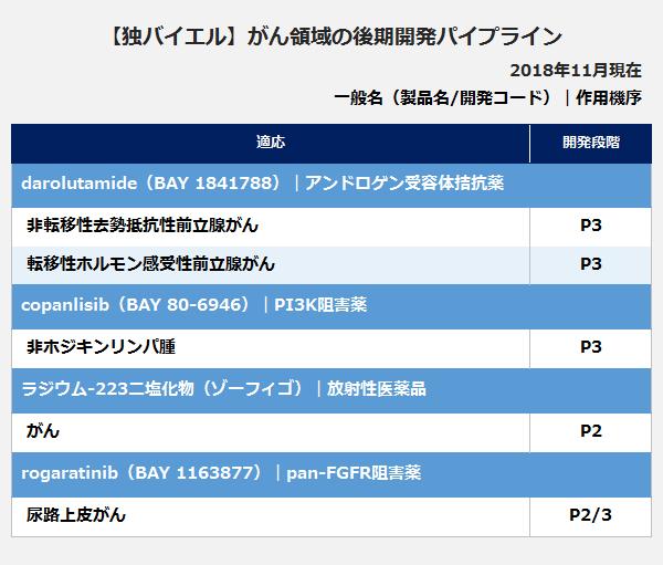 【独バイエル】がん領域の後期開発パイプラインの表。<darolutamide(BAY 1841788)|アンドロゲン受容体拮抗薬>適応:非転移性去勢抵抗性前立腺がん、開発段階:P3。適応:転移性ホルモン感受性前立腺がん、開発段階:P3。<copanlisib(BAY 80-6946)|PI3K阻害薬>適応:非ホジキンリンパ腫、開発段階:P3。ラジウム-223二塩化物(ゾーフィゴ)|放射性医薬品>適応:がん、開発段階:P2。<rogaratinib(BAY 1163877)|pan-FGFR阻害薬>適応:尿路上皮がん、開発段階:P2/3。
