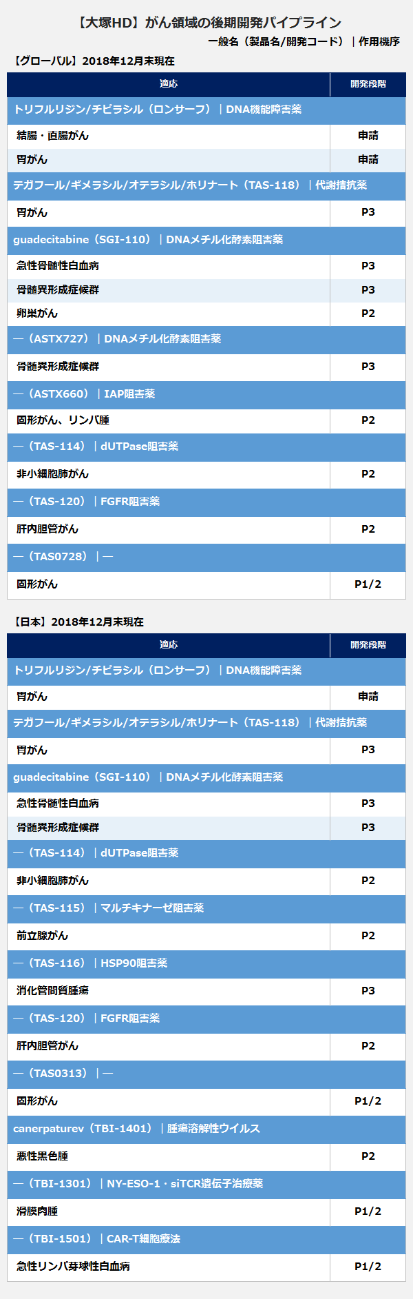 CancerPipeline5_Otsuka1904 (1)