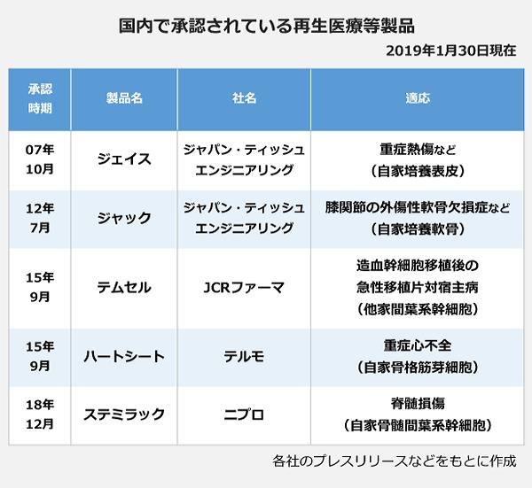 国内で承認されている再生医療等製品の表。<ジェイス>承認時期:2007年10月、社名:ジャパン・ティッシュエンジニアリング、適応:重症熱傷など(自家培養表皮)。<ジャック>承認時期:2012年7月、社名:ジャパン・ティッシュエンジニアリング、適応:ひざ関節の外傷性軟骨欠損症など(自家培養軟骨)。<テムセル>承認時期:2015年9月、社名:JRCファーマ、適応:造血幹細胞移植後の急性移植片対宿主病(他家間葉系幹細胞)。<ハートシート>承認時期:2015年9月、社名:テルモ、適応:重症心不全(自家骨格筋芽細胞)。<ステミラック>承認時期:2018年12月、社名:ニプロ、適応:脊髄損傷(自家骨髄間葉系幹細胞)。